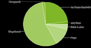 Android-versioiden osuudet, lokakuu 2010