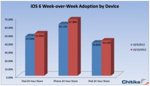 Chitikan iOS 6 -tilasto