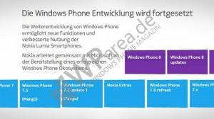 Vuotanut kuva Nokian esityksestä, jossa kerrotaan tulevasta 7.x-päivityksestä