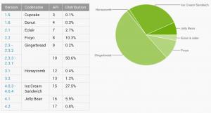 Tuore Android-versiotilasto, marras-joulukuun vaihde 2012