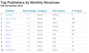 App Annien tilasto TOP 10 -julkaisijoista Applen App Storessa marraskuussa 2012