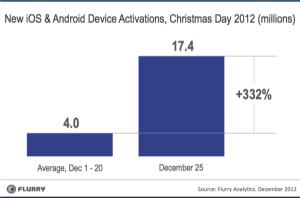 Flurryn tilasto joulun 2012 iOS- ja Android-aktivoinneista