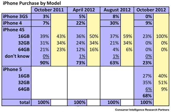 Tilasto iPhone-myynnistä mallettain jaoteltuna