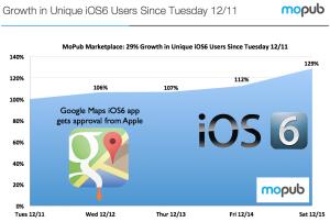 MoPubin tilasto iOS 6:n kasvusta Google Mapsin jälkeen