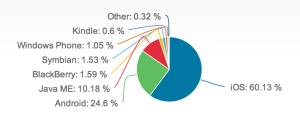 NetMarketSharen selailuosuudet, mobiilikäyttöjärjestelmät, joulukuu 2012