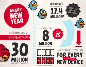 Rovion julkaisema Angry Birds -infograafi