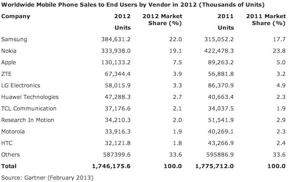 Gartnerin tilasto puhelinmyynnistä, neljäs neljännes 2012