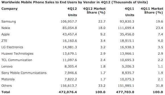 Gartnerin tilasto älypuhelinmyynnistä, neljäs neljännes 2012