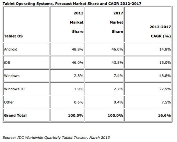 IDC:n ennuste tablettimarkkinan osuuksista 2013 ja 2017