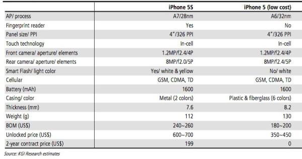 KGI Securitiesin vertailu odotetuista uuden iPhone 5S:n ja edullisemman iPhonen ominaisuuksista