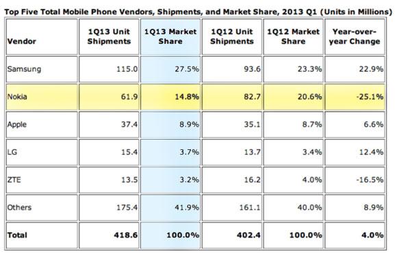 Matkapuhelinvalmistajien viiden kärki IDC:n raportin mukaan vuoden 2013 ensimmäisellä neljänneksellä.