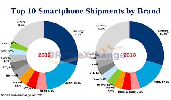 Älypuhelinvalmistajien Top 10 Trendforcen raportin mukaan.