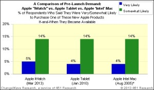 ChangeWave Researchin tutkimustulokset Apple-laitteiden ostohalukkuudesta ennen julkistusta
