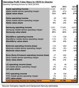 Canaccord Equityn tilasto mobiillaitealan toimijoiden tuloksista vuoden 2013 ensimmäisellä neljänneksellä