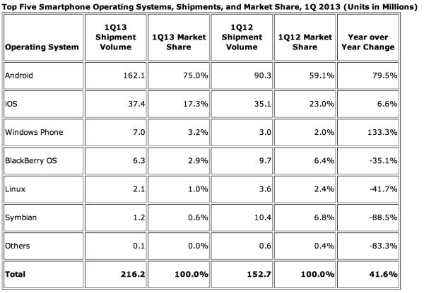 Tutkimusyhtiö IDC:n luvut älypuhelinkäyttöjärjestelmistä vuoden 2013 ensimmäisellä neljänneksellä