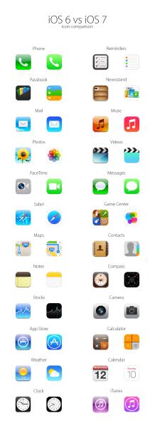 iOS 6:n ja iOS 7:n kuvakkeet vertailussa