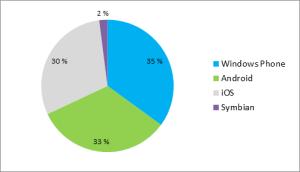 Marketvision tilasto älypuhelinmyynnistä Suomessa 1-5/2013