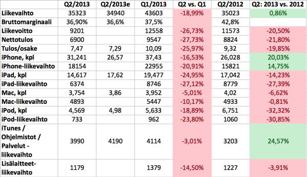 Applen Q2/2013-numerot vertailussa analyytikko-odotusten, edeltävän neljänneksen ja vuodentakaisen neljänneksen kanssa