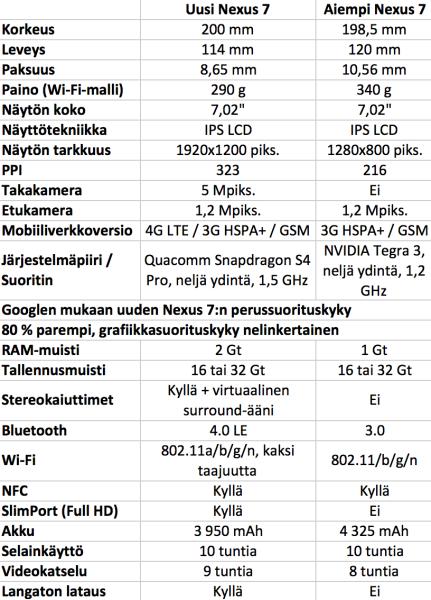 Ominaisuudet vertailussa - uusi Nexus 7 vs. aiempi Nexus 7