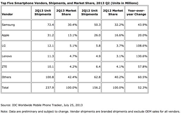 IDC:n tilasto älypuhelintoimituksista Q2/2013