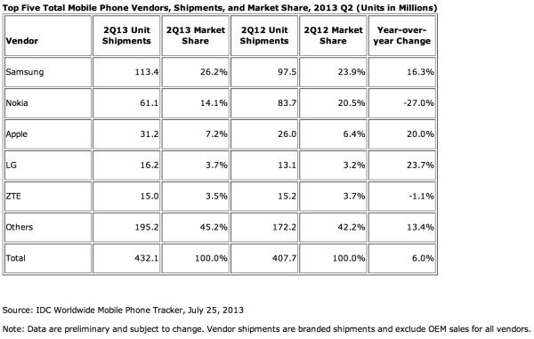IDC:n tilasto puhelintoimituksista, Q2/2013