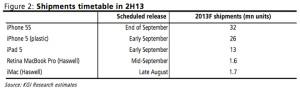 KGI Securitiesin odotukset Applen lanseerausaikatauluista - analyytikko käyttää edullisemmasta iPhonesta iPhone 5 -nimitystä, vaikkei se todennäköisesti lopulta nimi tulekaan olemaan
