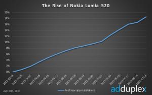 Lumia 520:n osuus sovellusasennuksista kovassa kasvussa, AdDuplex