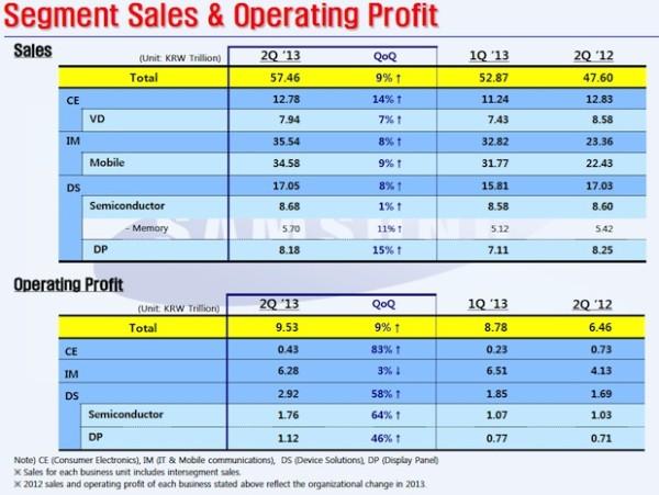 Samsungin yksikkökohtaiset liikevaihto ja -tuloslukemat toiselta neljännekseltä 2013