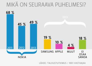 Ylen ja Taloustutkimus kyselytutkimuksen tulos suomalaisten puhelinvalinta-aikeista