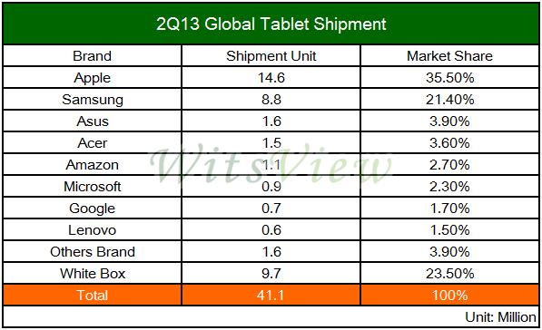 TrendForcen tilasto tablettitoimituksista ja osuuksista vuoden 2013 toisella neljänneksellä