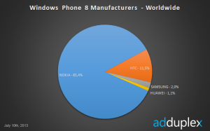 Vamistajien osuudet Windows Phone 8 -puhelimista