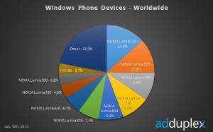 Eri Windows Phonejen käyttöosuudet maailmanlaajuisesti, AdDuplex