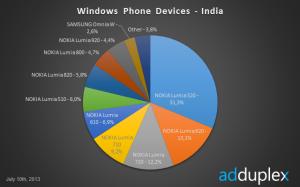 Lumia 520 hurjassa vauhdissa Intiassa 31,3 prosentin osuudellaan, AdDuplex