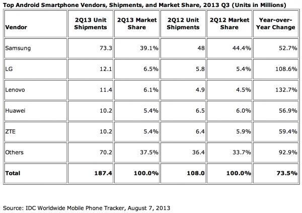 IDC:n tilasto Android-toimittajista Q2/2013