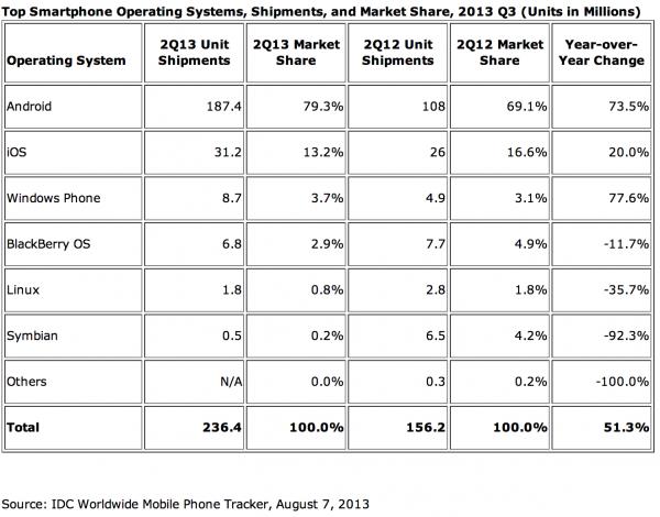 IDC:n tilasto älypuhelintoimituksista käyttöjärjestelmittäin Q2/2013
