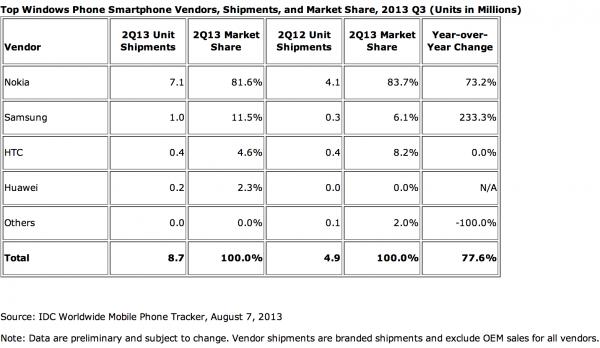 IDC:n tilasto Windows Phone -toimittajista Q2/2013