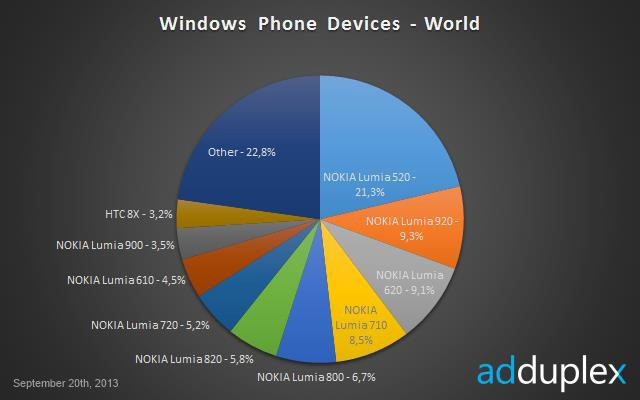 windows phone myynti
