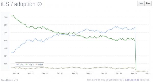 iOS 7:n (sininen viiva) osuus on noussut ja ohittanut jo iOS 6:n
