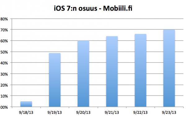 iOS 7:n osuus päivittäin Mobiili.fin iOS-käynneistä