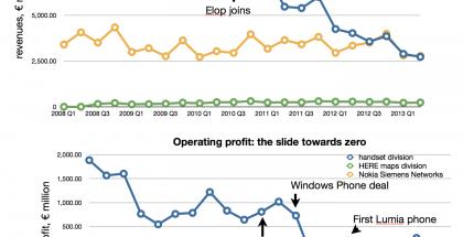 Nokian liikevaihdon ja liikevoiton romahdus