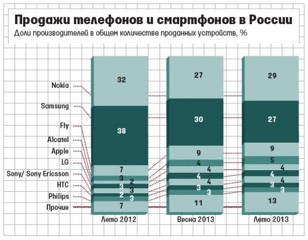 Markkinaosuudet Venäjällä