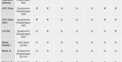 Android-huijareiden listaa AnandTechin taulukossa