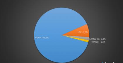 Windows Phonen markkinaosuudet valmistajien kesken