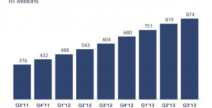 Facebookin kuukausittaisten mobiilikäyttäjien lukumäärän kehitys