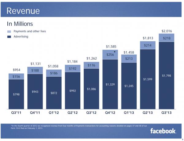 Facebookin liikevaihdon kehitys