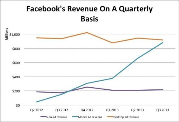 Faceboon mobiililïikevaihdon ällistyttävä nousu