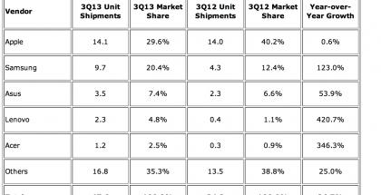 IDC:n tilasto tablettitoimituksista vuoden 2013 kolmannella neljänneksellä