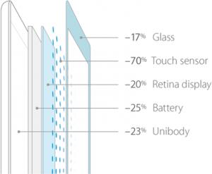 Näin iPad Airin eri komponentit ovat Applen mukaan ohuempia kuin aiemmin