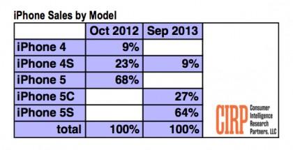 CIRP:n tilasto iPhone-myynnistä Yhdysvalloissa lanseerauskuukausina viime ja tänä vuonna