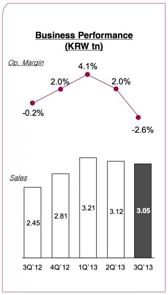 LG:n Mobile Communications -yksikön liikevaihto- ja liikevoittokehitys viideltä viime neljännekseltä